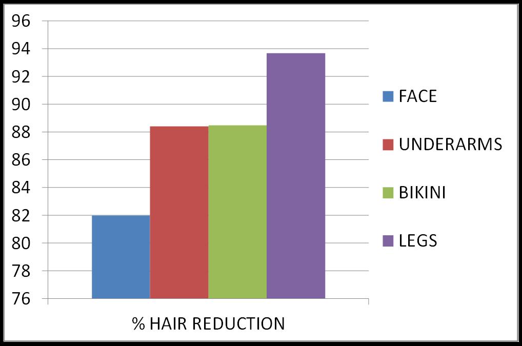 Estudio de Ballesteros y Ríos comparando 4 zonas de depilación láser