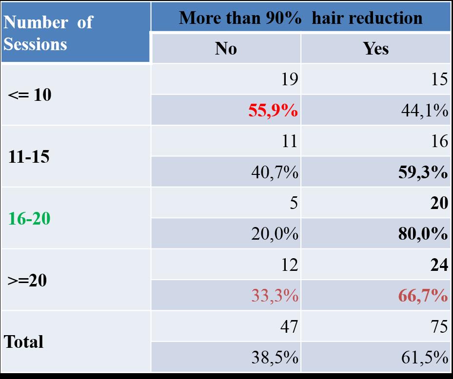 Estudio de resultados de reducción mayores al 90 % de depilación láser de Ballesteros y Ríos según el número de sesiones