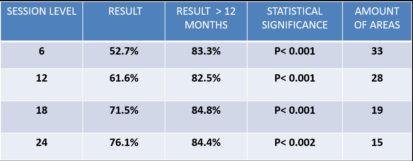 Tabla de resultados sesiones a corte semestral con resultados a largo plazo